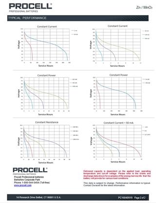 10 x bateria alkaliczna Duracell Procell 6LR61 9V