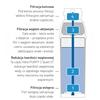 Wkład do filtra do wody Brita PURITY C 1100 Hendi 1012446